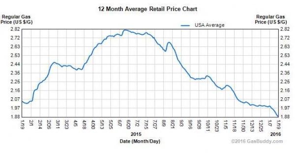 стоимость бензина в США в 2015-2016 гг.|Фото:Gasbuddy