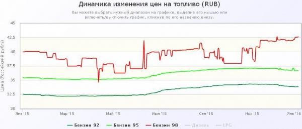 цены на бензин в России 2015-2016 гг.|Фото:autotraveler.ru
