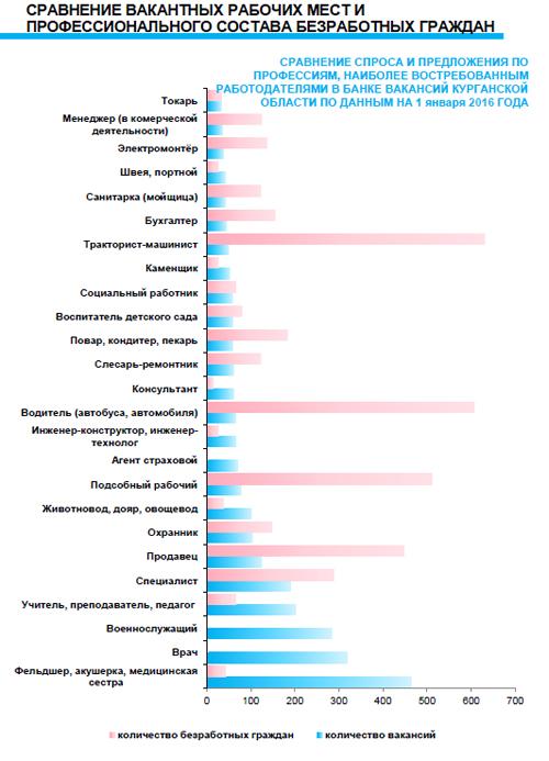 спрос и предложение рабочих мест в Курганской области Фото: Главное управление по труду и занятости населения в Курганской области