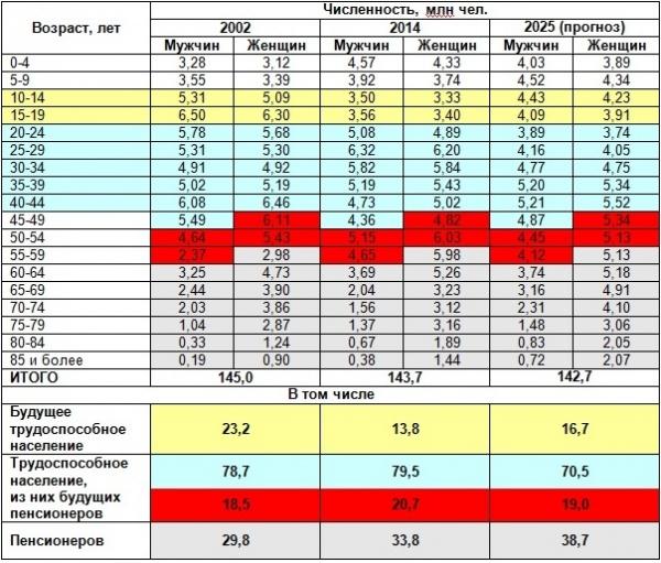 пенсионер, демография, РФ, численность населения разного возраста|Фото: Накануне.RU