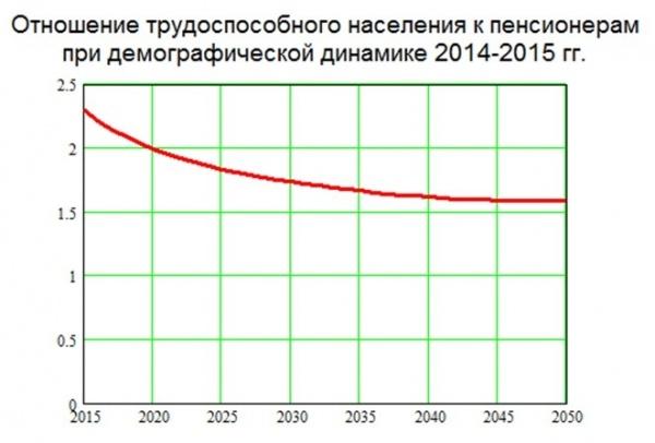 отношение трудоспособного населения к пенсионерам|Фото: Накануне.RU