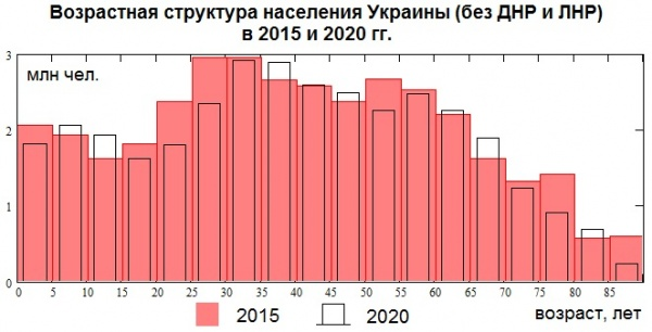 демография, Украина, рождаемость, население|Фото: Накануне.RU