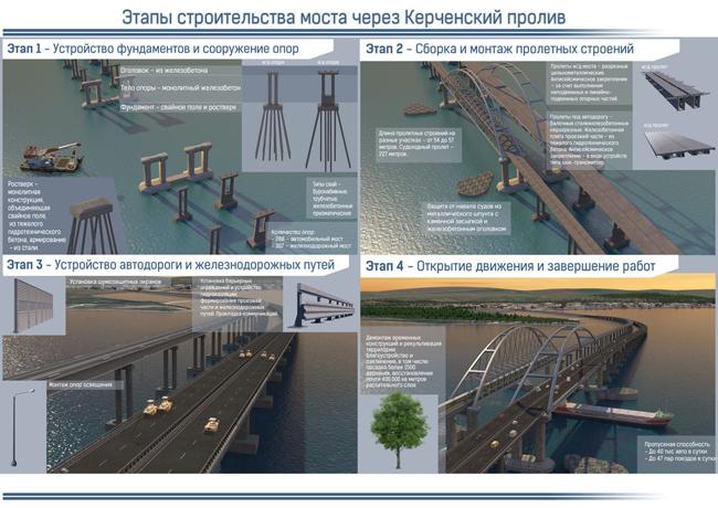 мост через Керченский пролив, Керченский мост|Фото: rosavtodor.ru