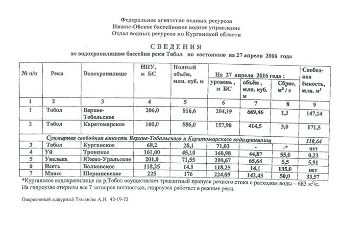 сведения по водохранилищам реки Тобол, 27 апреля|Фото: kurgan-city.ru