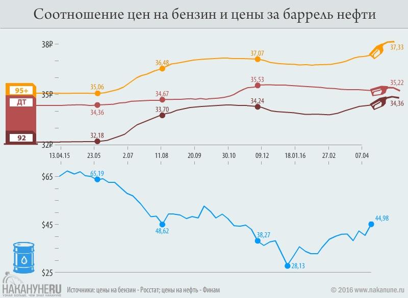 инфографика, цены на нефть, цены на бензин|Фото: Накануне.RU