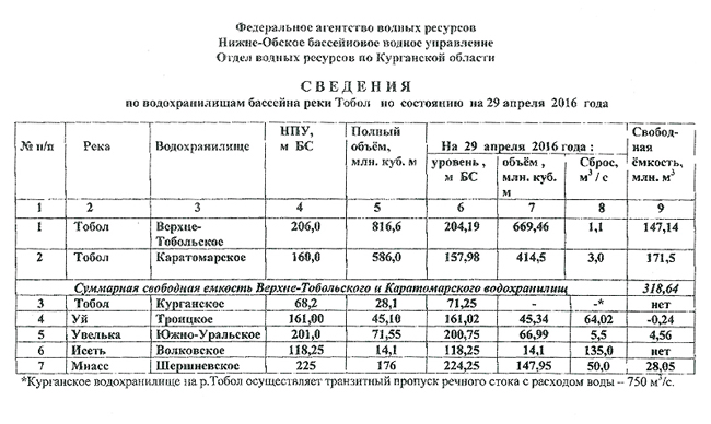 сведения по водохранилищам реки Тобол, 29 апреля|Фото: kurgan-city.ru