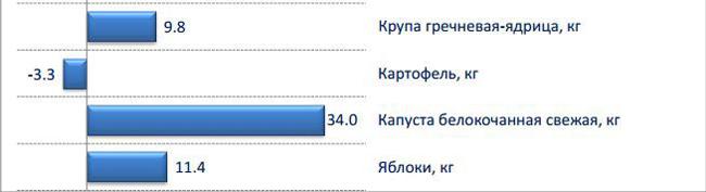 пермьстат, гречка, цены|Фото: