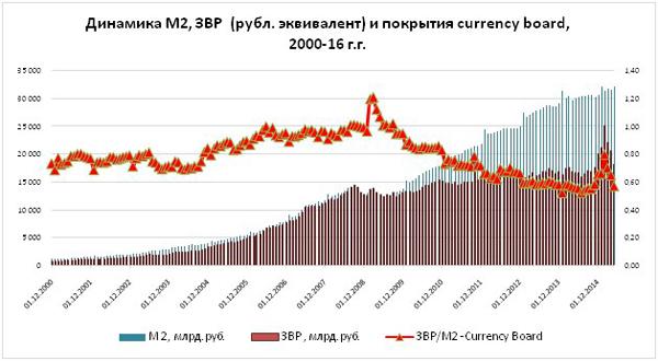 currencyboard – валютное управление, Одинцов, экономист график|Фото: